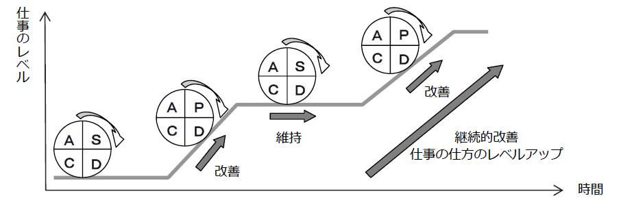 SDCAサイクルの回し方